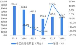 2018年中国<em>柴油</em><em>发电</em><em>机组</em>行业市场现状与发展趋势分析 绿色化、智能化、高端化将是未来的发展方向【组图】