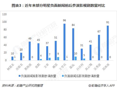 图表3:近年来部分明星负面新闻前后参演影视剧数量对比