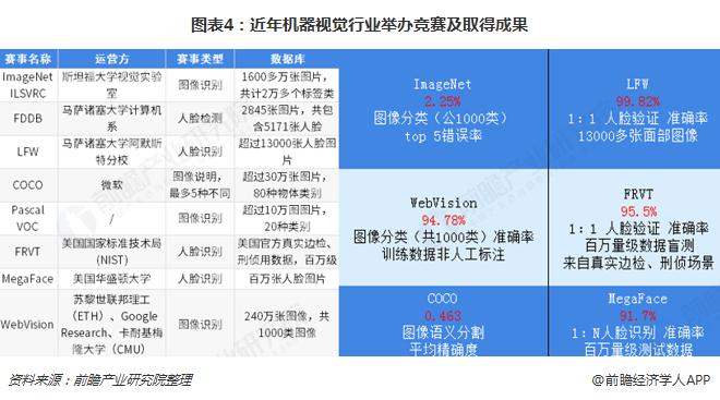 图表4:近年机器视觉行业举办竞赛及取得成果