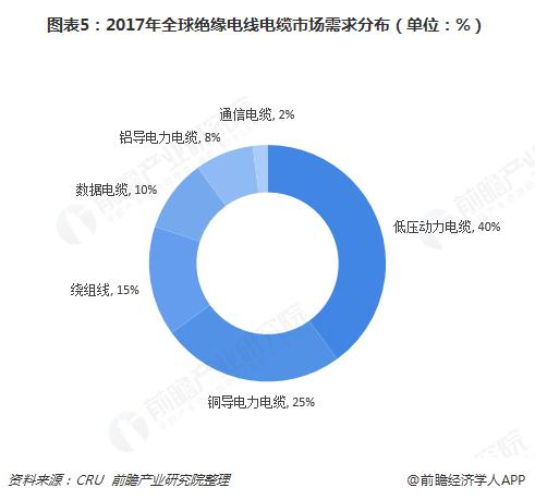 图表5:2017年全球绝缘电线电缆市场需求分布(单位:%)