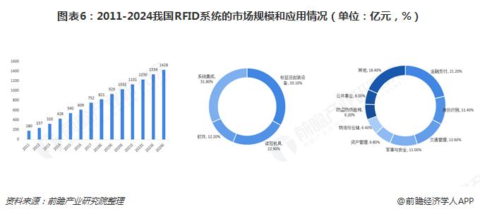图表6:2011-2024我国RFID系统的市场规模和应用情况(单位:亿元,%)