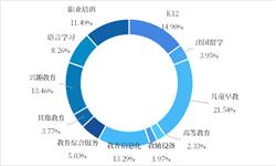 2018年中国教育行业融资现状及市场发展趋势分析 儿童早教成资本香饽饽【组图】
