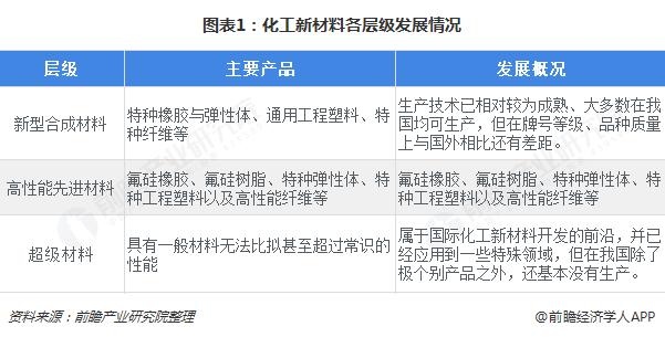 图表1:化工新材料各层级发展情况