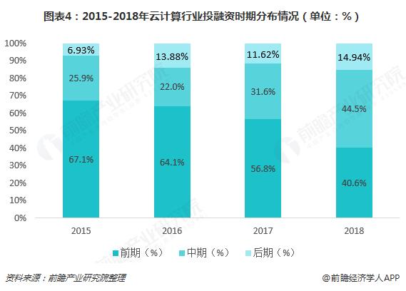 圖表4:2015-2018年云計算行業投融資時期分布情況(單位:%)