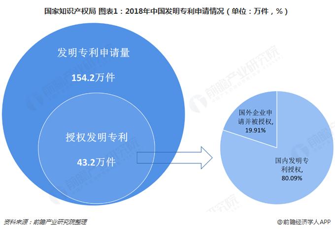 国家知识产权局 图表1:2018年中国发明专利申请情况(单位:万件,%)