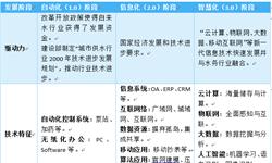 2018年中国<em>智慧</em><em>水务</em>行业发展现状与市场新葡萄京娱乐场手机版 <em>智慧</em><em>水务</em>市场潜力亟待释放【组图】