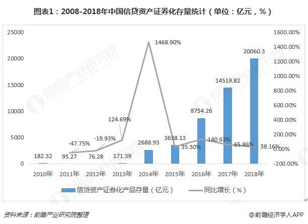 图表1:2008-2018年中国信贷资产证券化存量统计(单位:亿元,%)