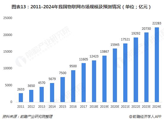 图表13:2011-2024年我国物联网市场规模及预测情况(单位;亿元)
