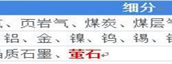 2018中国萤石行业发展现状和市场前景分析 下游市场拉动萤石需求【组图】