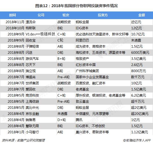 图表12:2018年我国部分物联网投融资事件情况