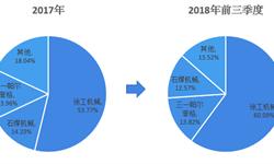 2018年中国<em>随</em><em>车</em><em>起重机</em>行业市场竞争格局与发展趋势分析 海外市场将成为未来的发展方向【组图】