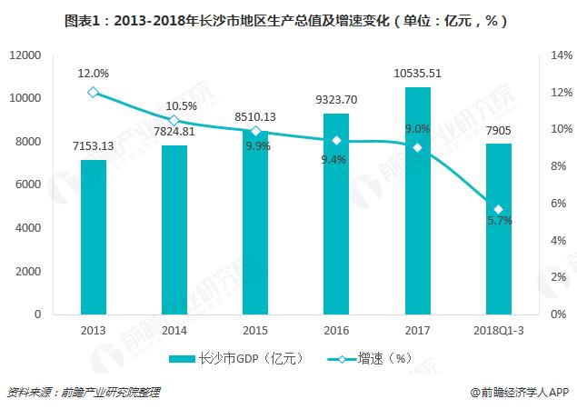 图表1:2013-2018年长沙市地区生产总值及增速变化(单位:亿元,%)