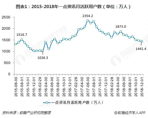 图表1:2015-2018年一点资讯月活跃用户数(单位:万人)