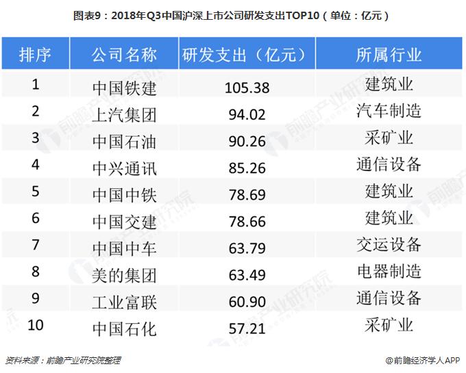 图表9:2018年Q3中国沪深上市公司研发支出TOP10(单位:亿元)