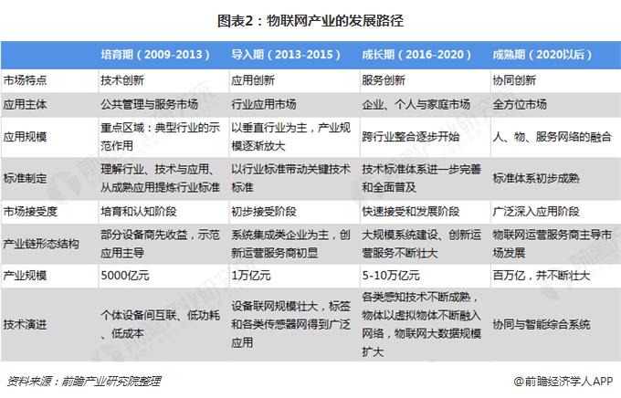 图表2:物联网产业的发展路径