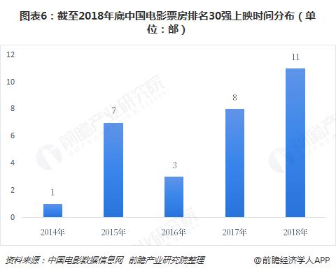 图表6:截至2018年底中国电影票房排名30强上映时间分布(单位:部)