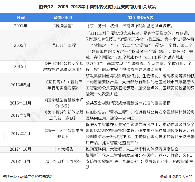 图表12:2003-2018年中国机器视觉行业安防部分相关政策