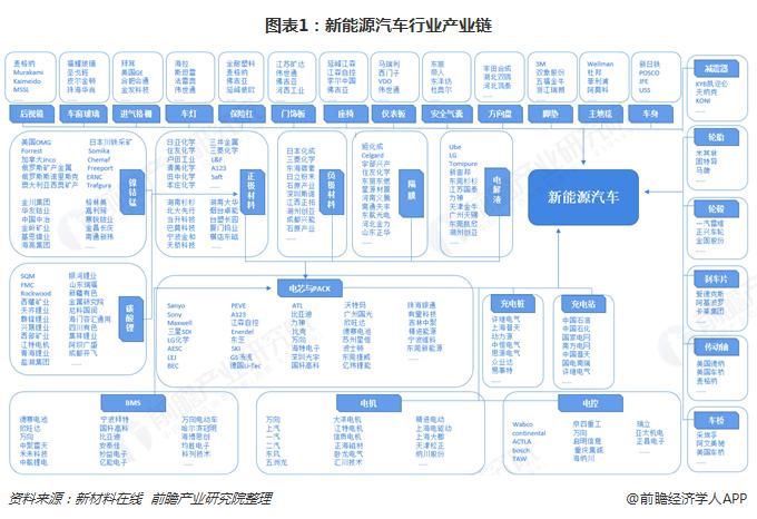 预见2019:《中国新能源汽车产业全景图谱》(附现状、竞争格局、发展前景等)