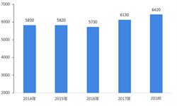 2018年国际间劳务派遣市场发展规模与发展前景分析 印度多年位居第一【组图】