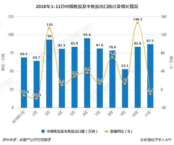 2018年1-11月中国焦炭及半焦炭出口统计及增长情况