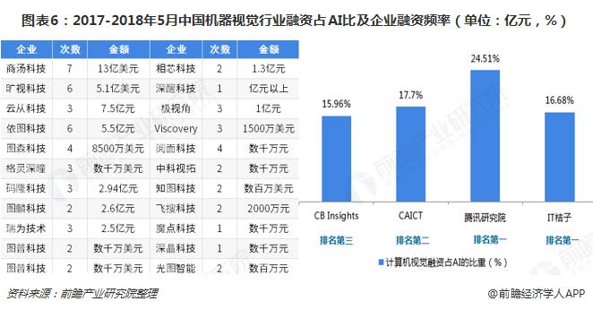 图表6:2017-2018年5月中国机器视觉行业融资占AI比及企业融资频率(单位:亿元,%)