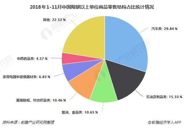 2018年1-11月中国限额以上单位商品零售结构占比统计情况