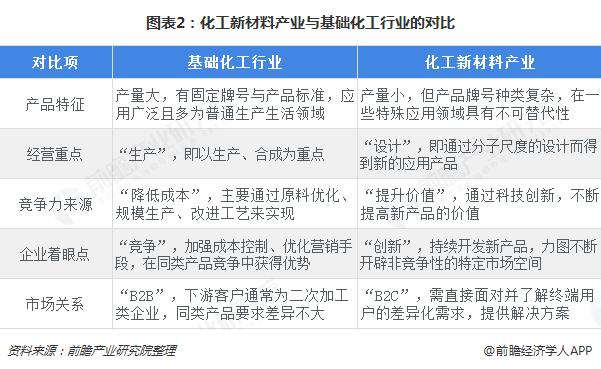 图表2:化工新材料产业与基础化工行业的对比