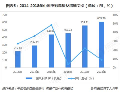 图表5:2014-2018年中国电影票房及增速变动(单位:部,%)