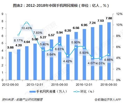 图表2:2012-2018年中国手机网民规模(单位:亿人,%)