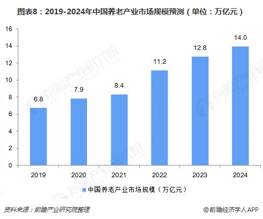 图表8:2019-2024年中国养老产业市场规模预测(单位:万亿元)