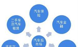 2018年中国互联网+汽车后市场行业发展现状和市场前景分析,互联网渠道渗透率依然极低