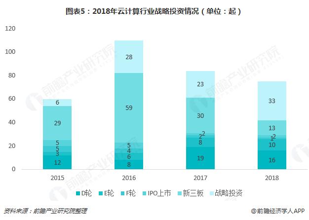 圖表5:2018年云計算行業戰略投資情況(單位:起)