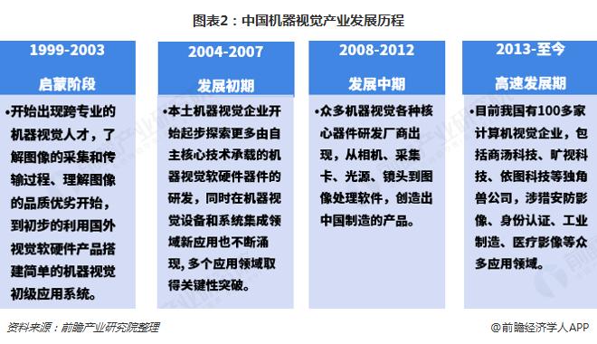 图表2:中国机器视觉产业发展历程