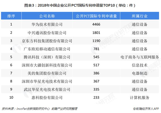 图表3:2018年中国企业公开PCT国际专利申请量TOP10(单位:件)