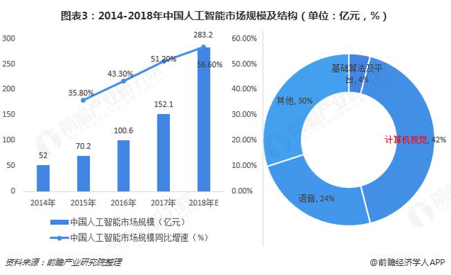 图表3:2014-2018年中国人工智能市场规模及结构(单位:亿元,%)