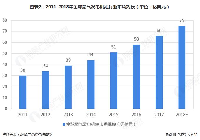 图表2:2011-2018年全球燃气发电机组行业市场规模(单位:亿美元)