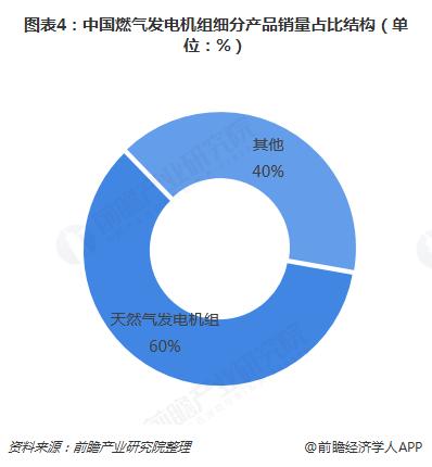 图表4:中国燃气发电机组细分产品销量占比结构(单位:%)