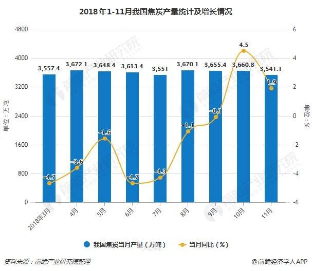 2018年1-11月我国焦炭产量统计及增长情况