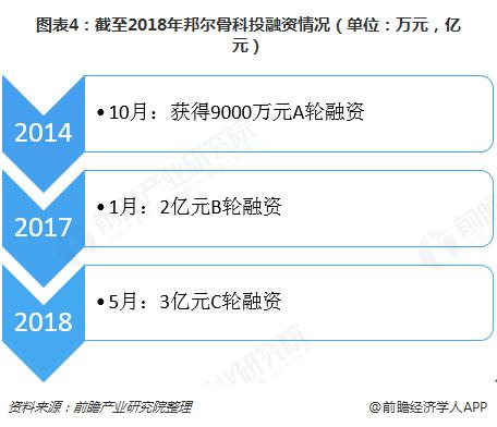 图表4:截至2018年邦尔骨科投融资情况(单位:万元,亿元)
