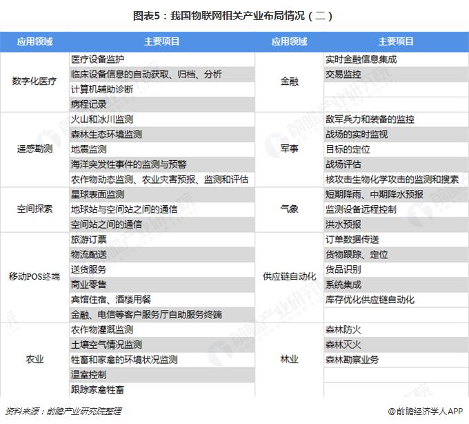 图表5:我国物联网相关产业布局情况(二)
