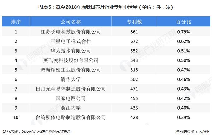 图表5:截至2018年底我国芯片行业专利申请量(单位:件,%)