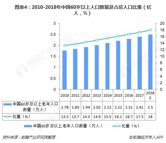 图表4:2010-2018年中国60岁以上人口数量及占总人口比重(亿人,%)