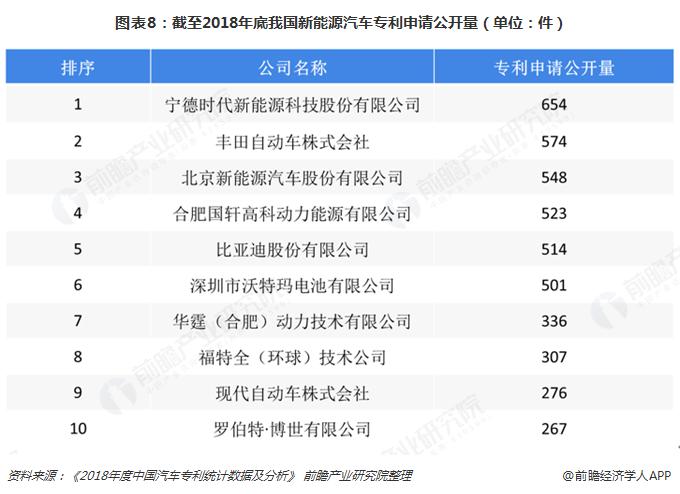 图表8:截至2018年底我国新能源汽车专利申请公开量(单位:件)