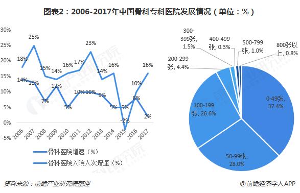 图表2:2006-2017年中国骨科专科医院发展情况(单位:%)
