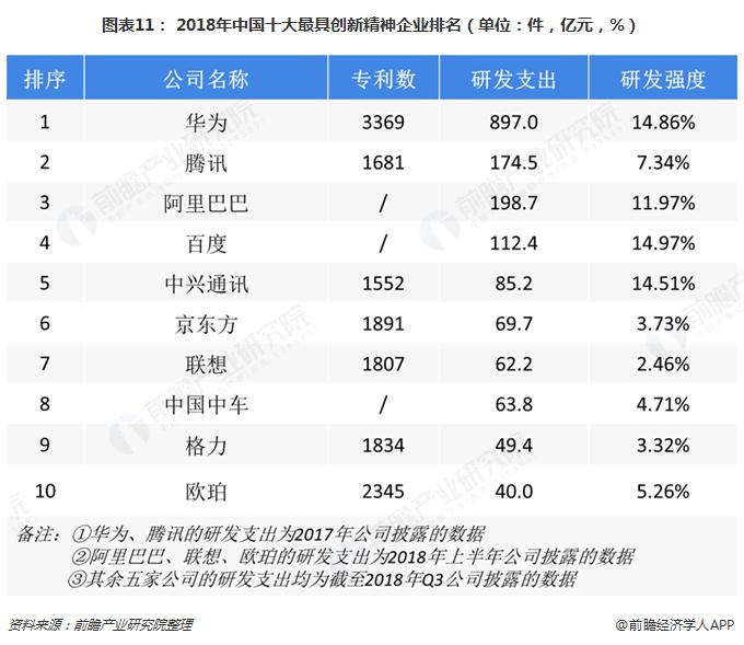 图表11: 2018年中国十大最具创新精神企业排名(单位:件,亿元,%)
