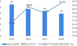 2018年中国<em>空气</em><em>净化器</em>行业发展现状与市场前景分析 市场低普及率突出未来的广阔空间【组图】