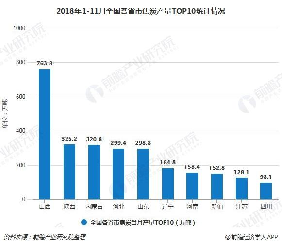 2018年1-11月全国各省市焦炭产量TOP10统计情况