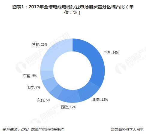 图表1:2017年全球电线电缆行业市场消费量分区域占比(单位:%)
