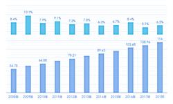 2018全球生物质能源行业市场现状及发展趋势分析 全球乙醇产量增长贡献超60%【组图】