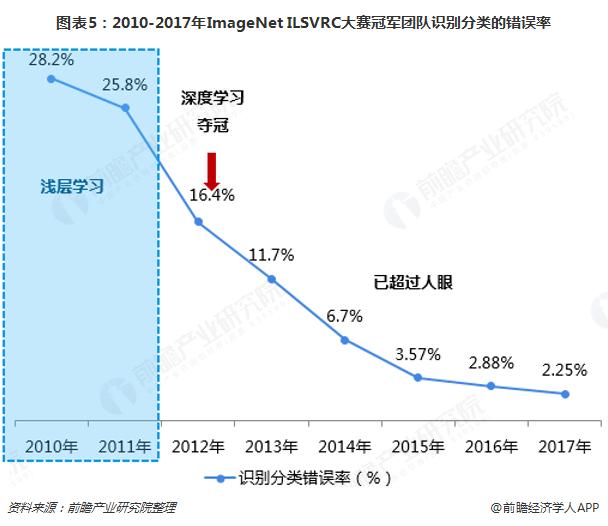 图表5:2010-2017年ImageNet ILSVRC大赛冠军团队识别分类的错误率